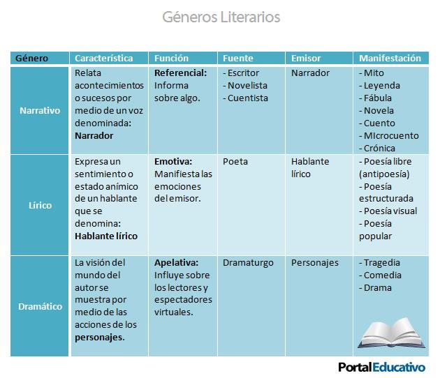 Qué son los géneros literarios