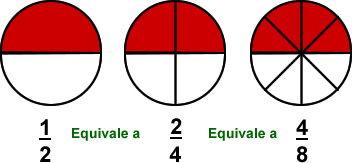gráfico fracciones equivalentes