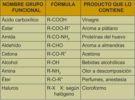 Resultado de imagen de grupos funcionales