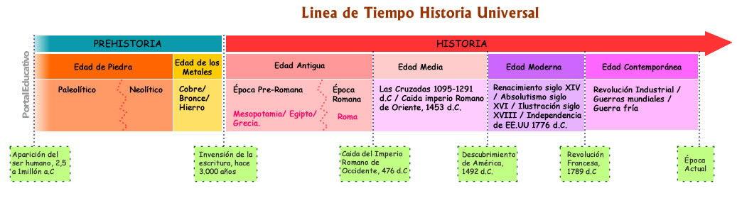 linea_de_tiempo_historia