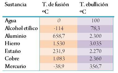 Temperatura y cambios de estado de la materia