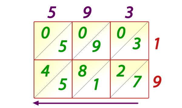 Método celosía para multiplicar