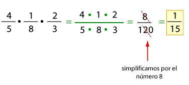 Multiplicación De Fracciones Y División De Fracciones