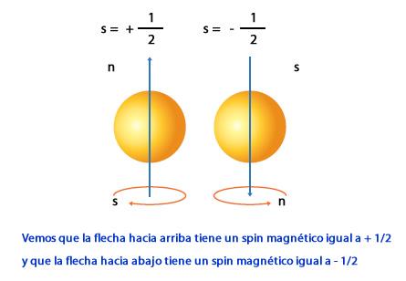 numeros_cuanticos_1.jpg (445×308)