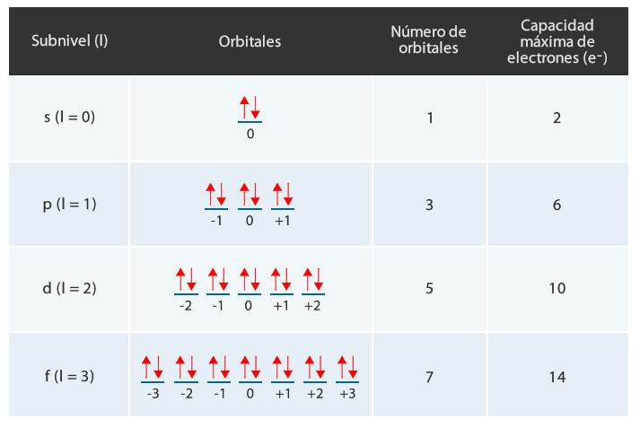 numeros_cuanticos_5.jpg (713×477)