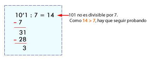 Cómo averiguar si un número es primo