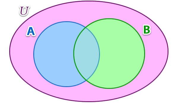 operaciones_de_conjuntos_1.jpg (600×350)
