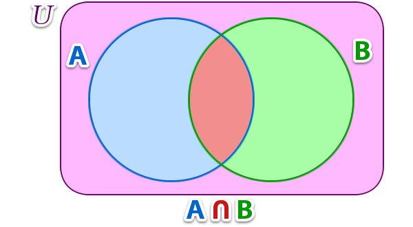 operaciones_de_conjuntos_10.jpg (600×330)
