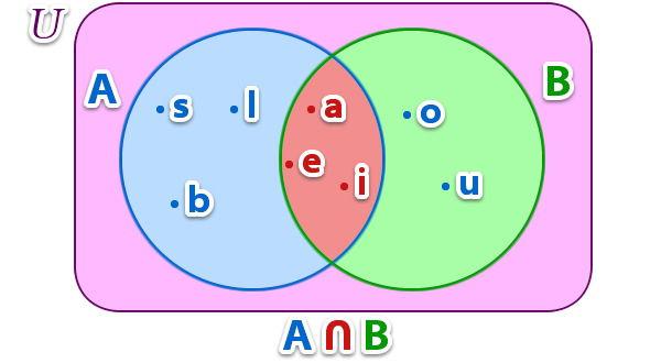 operaciones_de_conjuntos_15.jpg (600×330)