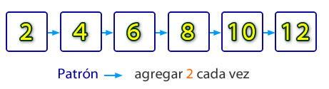 patron de números