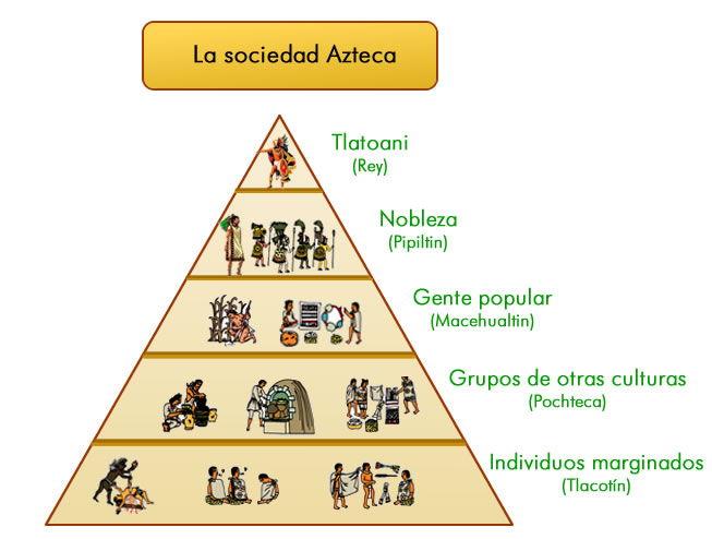 Tlacotín o esclavos