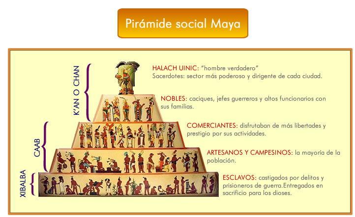 Organización de la sociedad maya