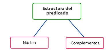 estructura del predicado