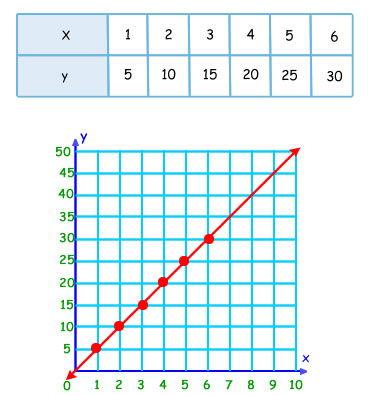 proporcionalidad directa grafico