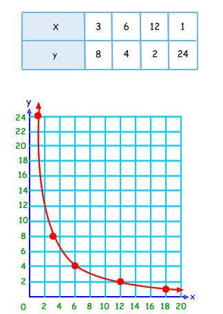proporcionalidad inversa grafico