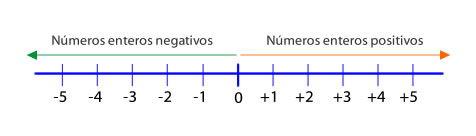 Representación gráfica y ordenación de números enteros