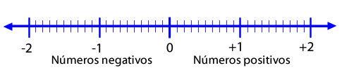 recta_numeros_racionales_0.jpg (485×107)