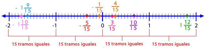 recta_numeros_racionales_12.jpg (657×156)