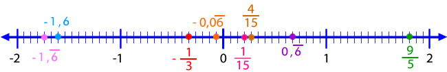 recta_numeros_racionales_13.jpg (650×105)
