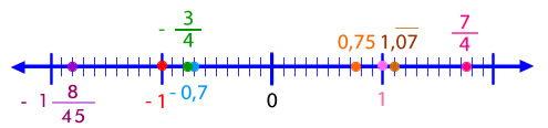 recta_numeros_racionales_7.jpg (495×116)