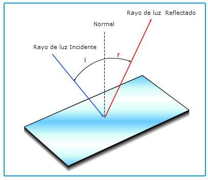 reflexion_luz.jpg (407×352)