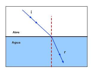 refraccion.jpg (306×240)