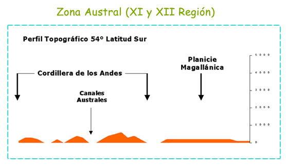 Zona Austral