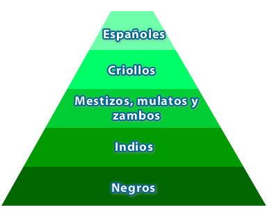 orden social colonial