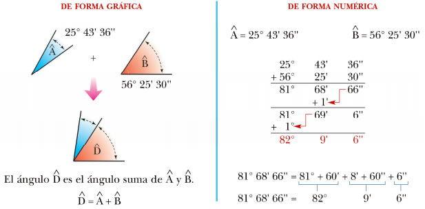 Adición de ángulos de forma aritmética