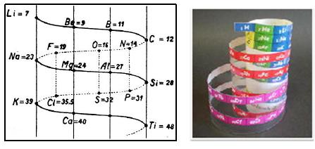 tabla_periodica_1.jpg (447×212)