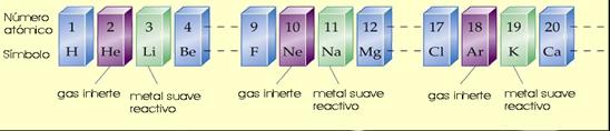 tabla_periodica_2.jpg (548×118)
