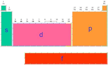 tabla_periodica_bloques.jpg (430×260)