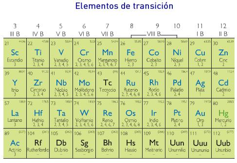 tabla_periodica_elementos_transicion.jpg (487×336)