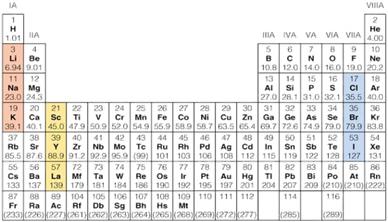 tabla_periodica_triada.jpg (388×222)
