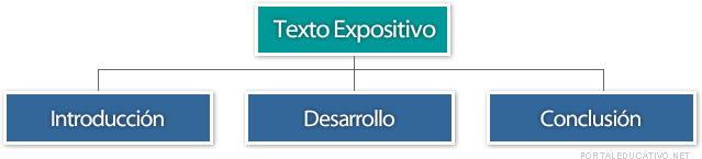 Estructura Base Texto Expositivo