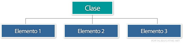 Estructura de enumeración
