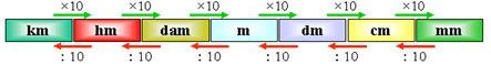 Unidades de medida de longitud