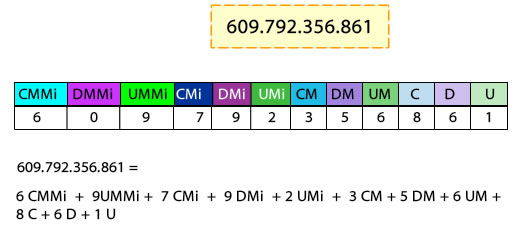 valor_posicional_CMMi