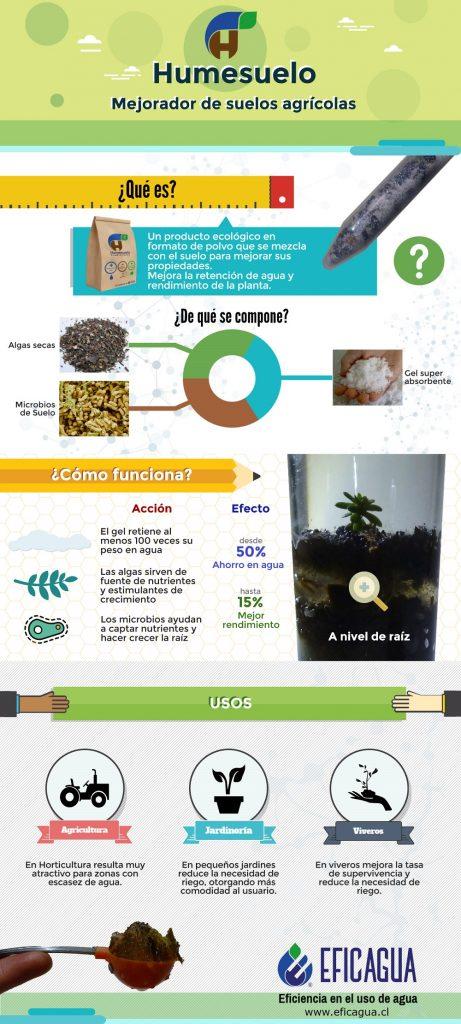 infografia-humesuelo