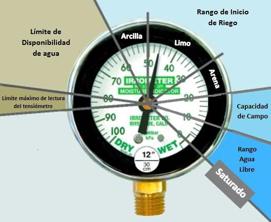 El tensiómetro agrícola