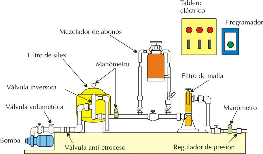 Informativo INIA Ururi No. 15 - Componentes de un cabezal de rie