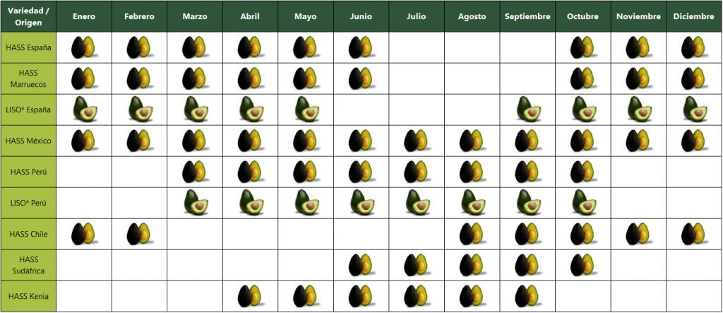 principales variedades de aguacates en el mundo