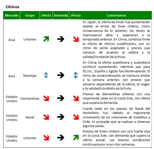 Estado del mercado de cítricos