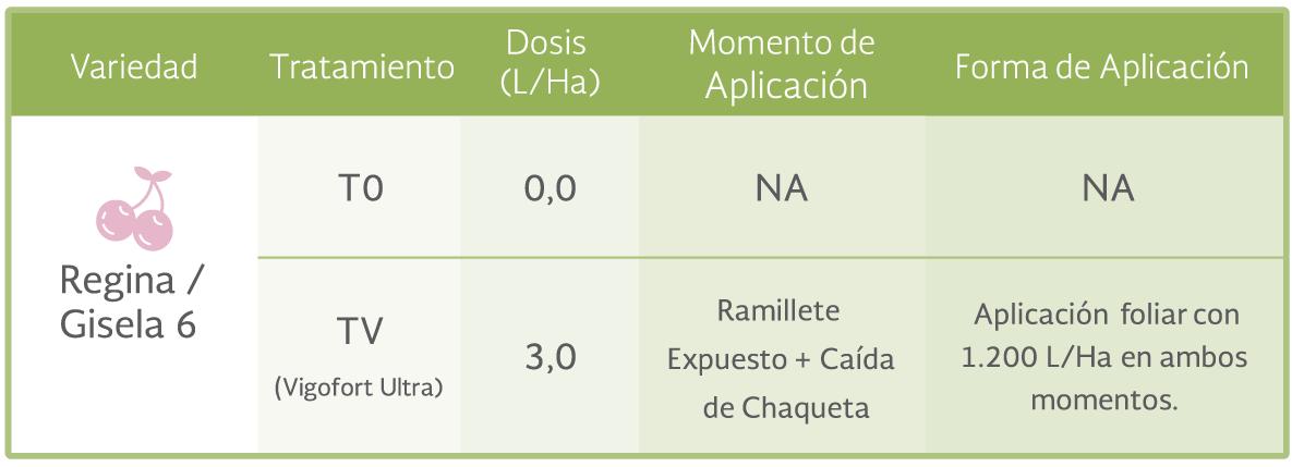 Tratamientos del ensayo Vigofort Ultra en Cerezo