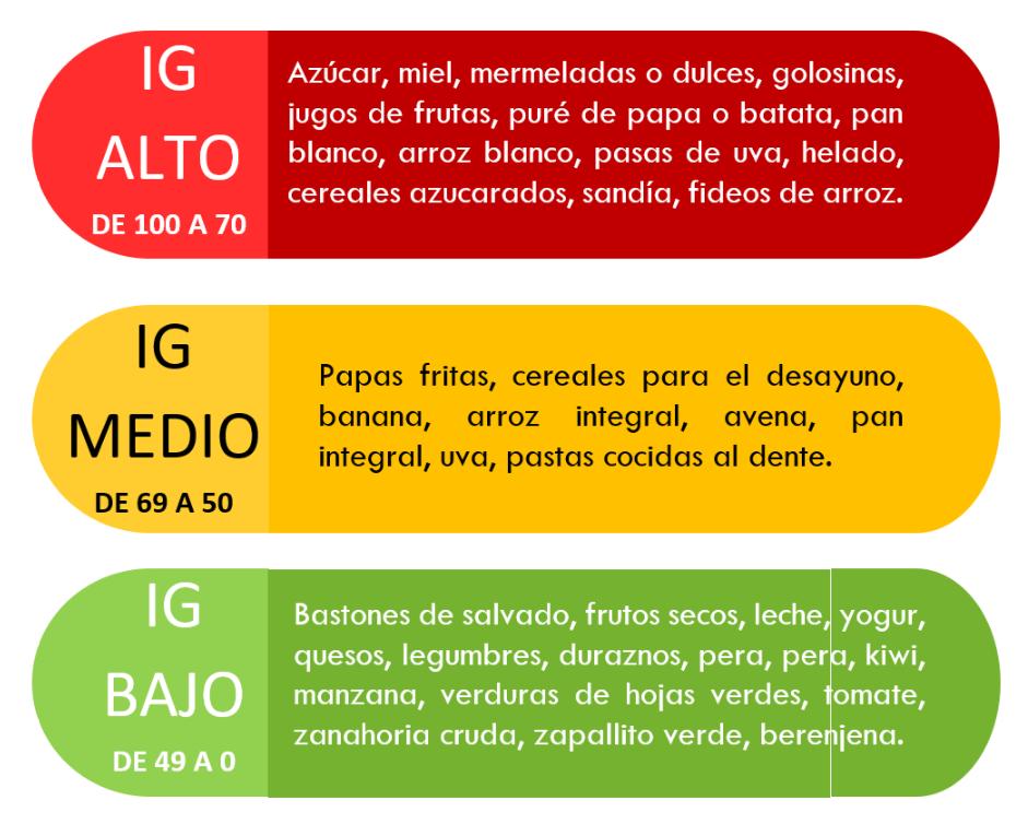 18 Frutas Con índice Glucémico Bajo Beneficiosas En Caso De Diabetes O Sobrepeso