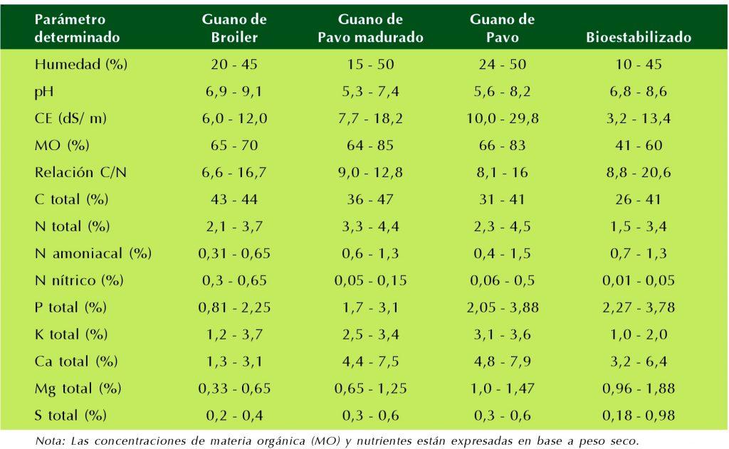 enmiendas orgánicas en huertos frutales