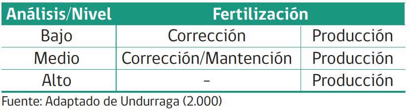 la fertilización fosforada