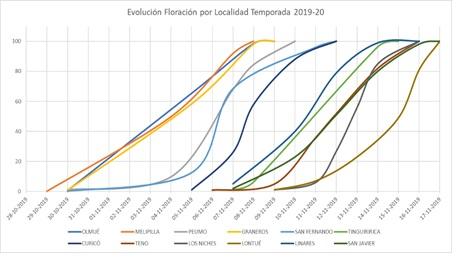Desarrollo de floración en cada localidad para temporada 2019-20