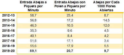 Valores promedio de parámetros de éxito de evaluación de polinización de las localidades de Peumo, Tinguiririca, Lontué y Linares de las últimas ocho temporadas. Monitoreos realizados entre el 60% y 80% de flores abiertas.