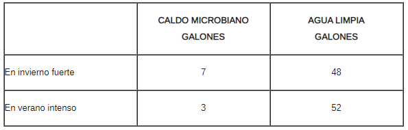caldo microbiano de rizósfera